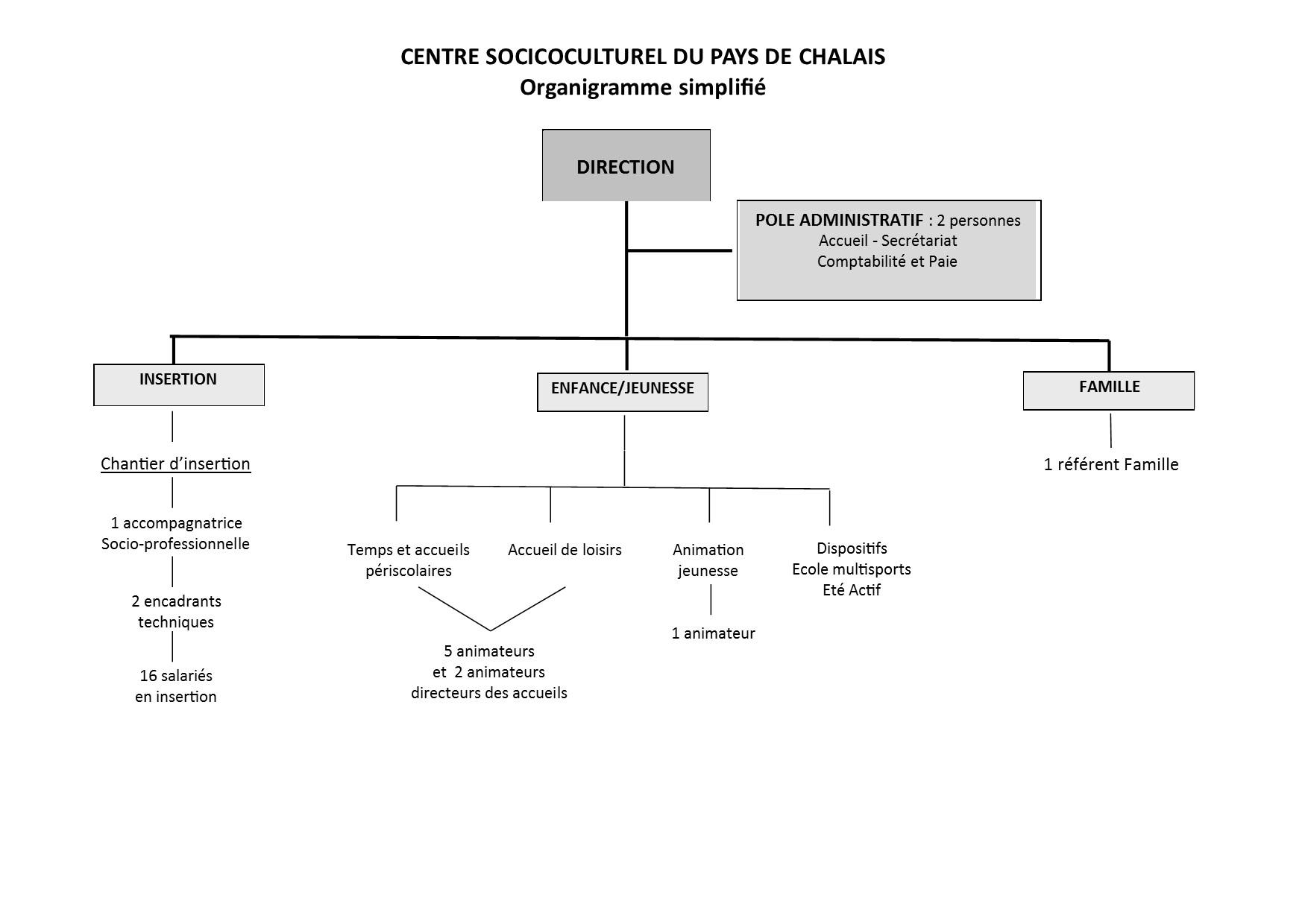 organigramme de la structure